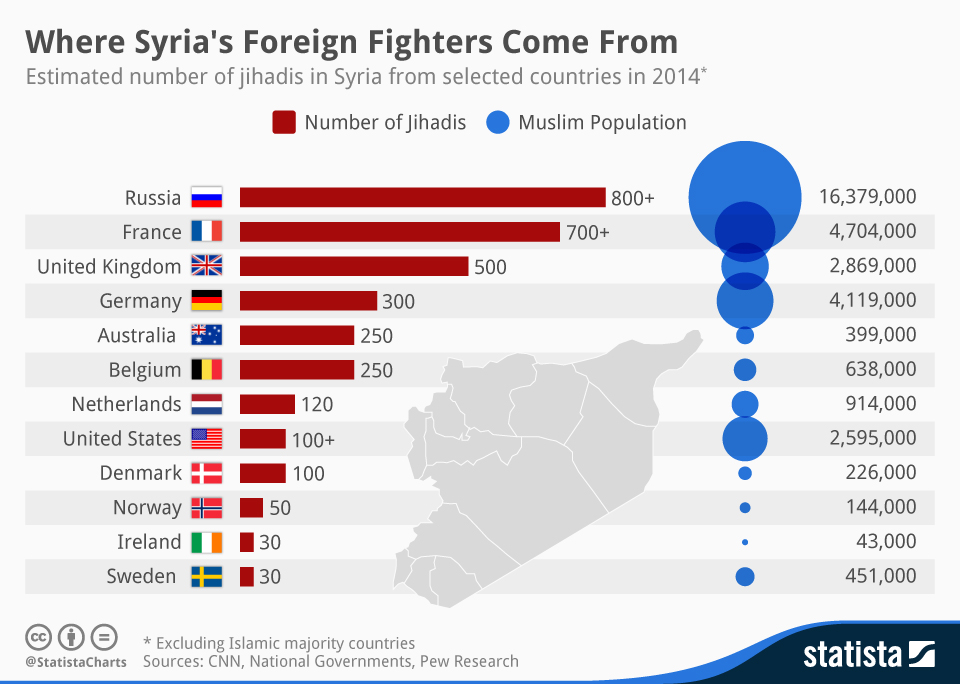 Against the criminalisation of foreign fighters with the ...